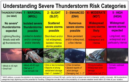 Convective Risk Categories Defined.JPG